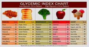 glycemic-index-chart